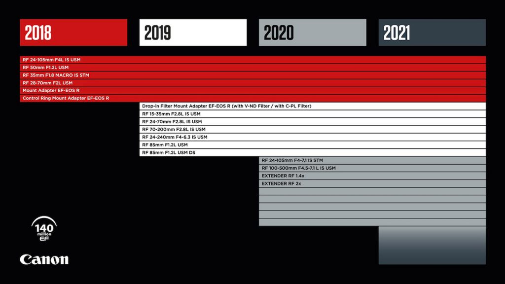Canon RF Roadmap 2020-02