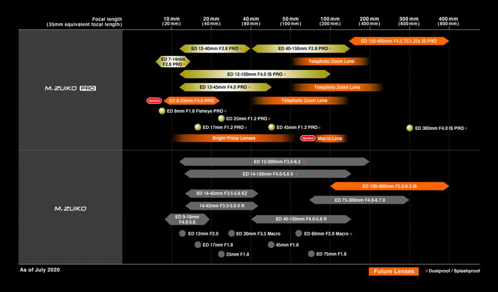 Olympus_lens-roadmap_july20_en_FIX
