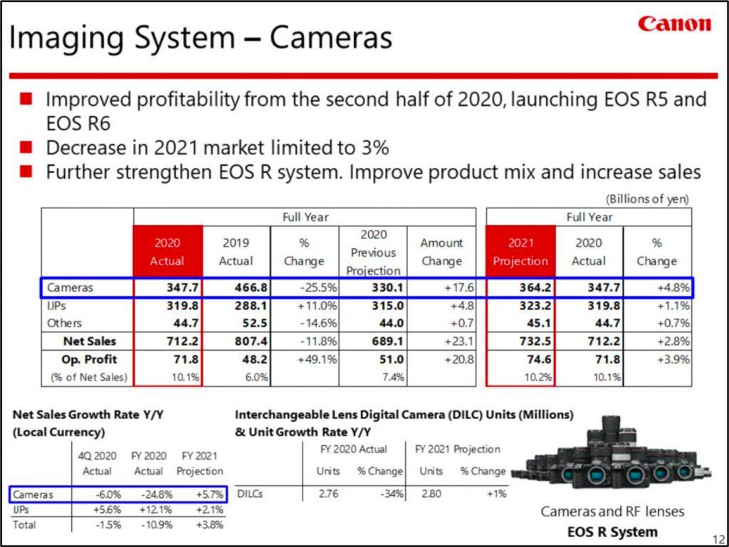 Canon-Cameras-FY-2020